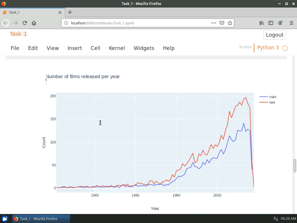 Using Plotly to Visualize the Number of Films Per Year